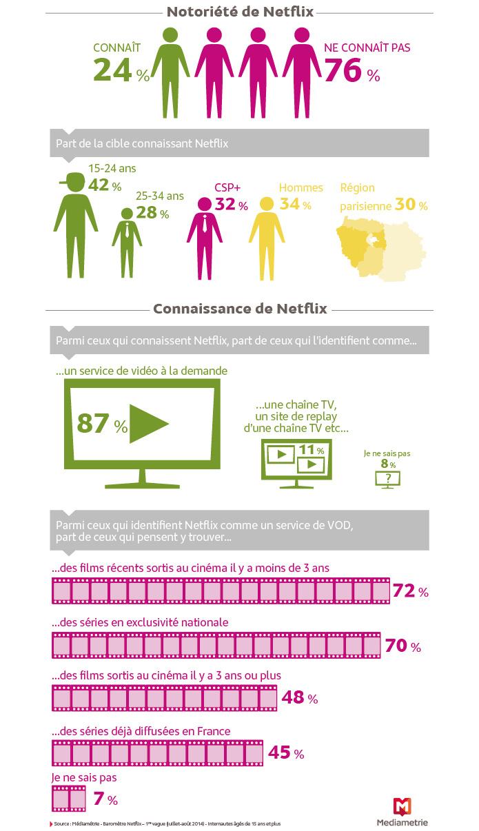 Netflix populaire en France