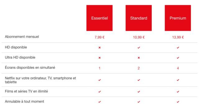 Netflix France nouveaux tarifs octobre 2017